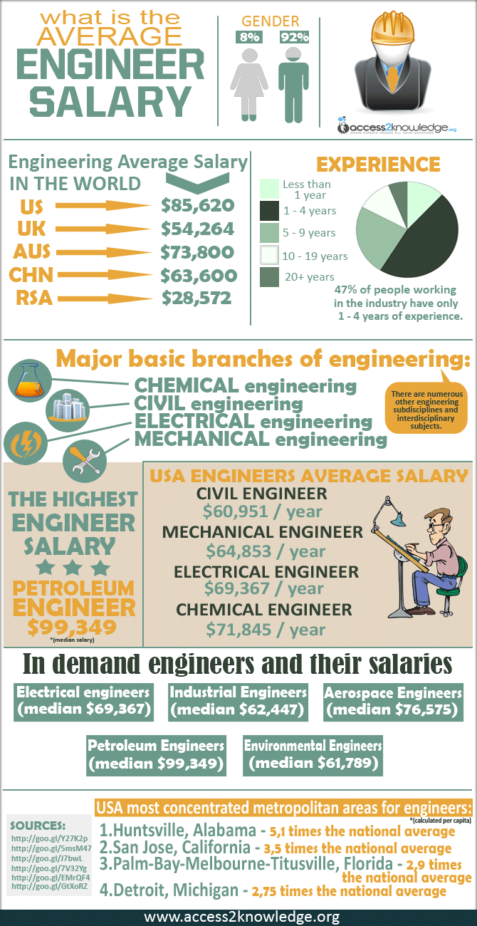 How Much Do Engineers Make a Year? - Engineer Salary