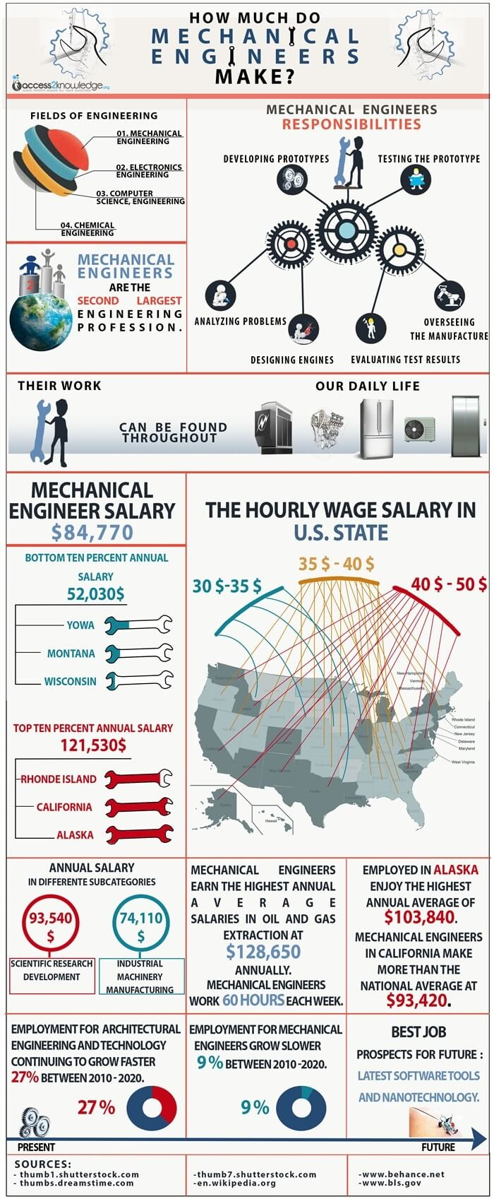 an infographic on how much do mechanical engineers make