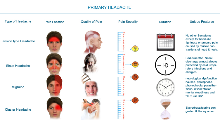what causes headaches - primary type