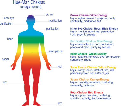 what are chakras - key-aspects