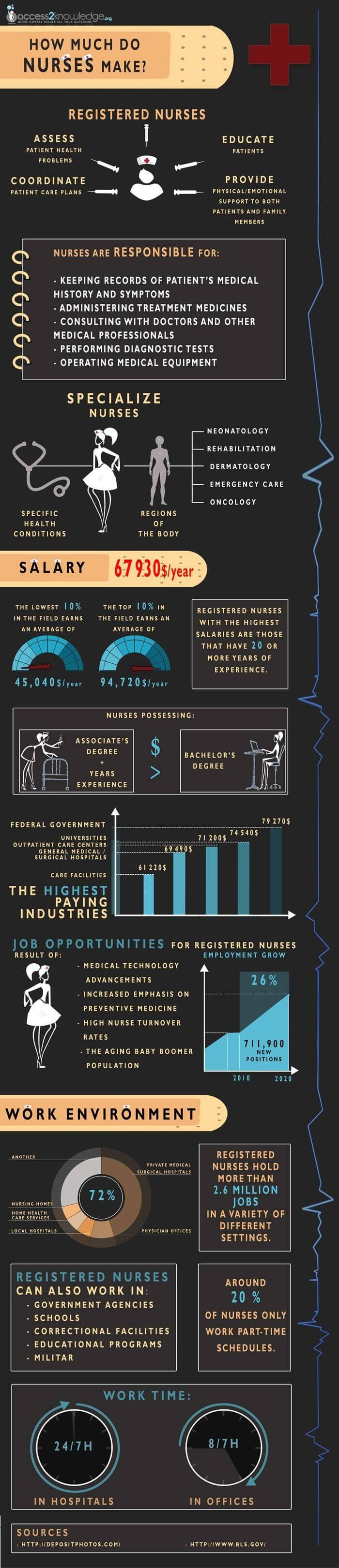 an infographic on how much do nurses make