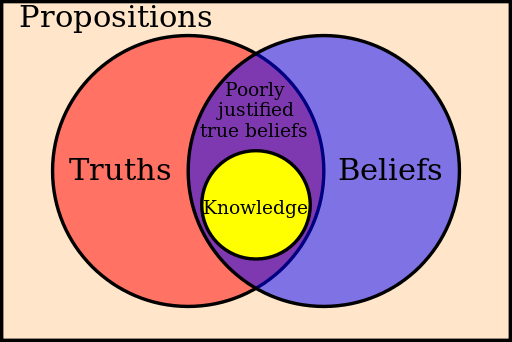 Ontology vs Epistemology